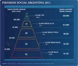 piramide social argentina 2016 brandlosophy s blog pir 225 mide social 2012