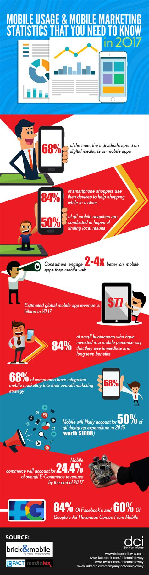 mobile marketing statistics mobile usage mobile marketing statistics that you need