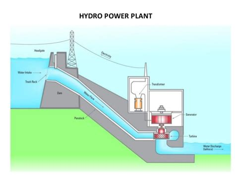 diagram of a hydroelectric dam and powerhouse diagram of power house choice image how to guide and