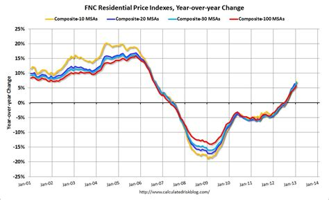 calculated risk fnc residential property values