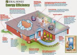 Energy Efficient Homes by Eco Friendly Home Familly
