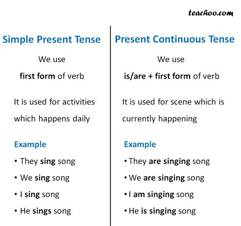 write the pattern of simple present tense present continuous verbs and tenses