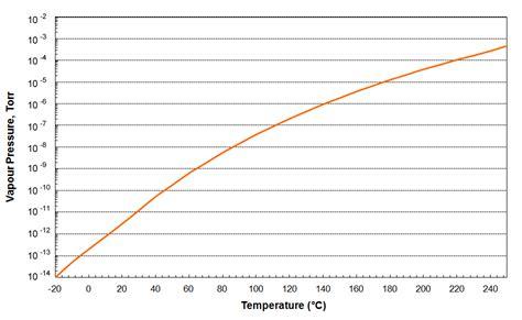 Vacuum Vs Pressure Apiezon Vapour Pressure Graph Of Apiezon Pfpe 501 Grease