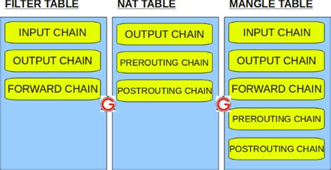 nat tutorial pdf tutorial linux firewall iptables tables chains rules