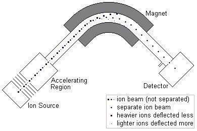 mass spectrometer diagram schematic diagram of mass spectrometer schematic diagram