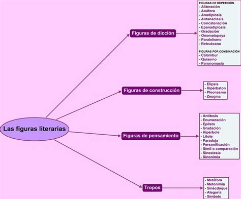 imagenes literarias pdf las figuras literarias 171 apuntes de lengua y literatura