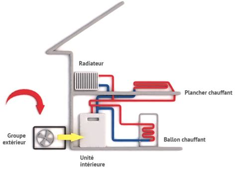 Comment Fonctionne Une Pompe à Chaleur 4373 by Fonctionnement Et Principe Pompe 224 Chaleur Air Eau