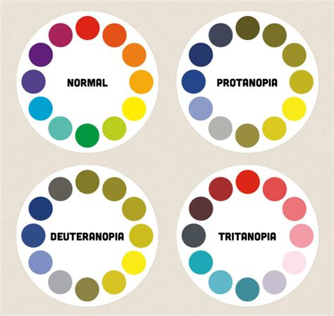 color blindness simulator protanopia types please read