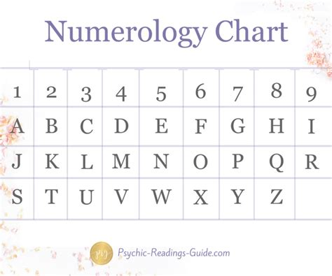 numerology birth chart ysis