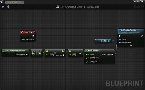 core animation layout manager layout