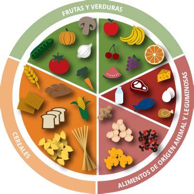 el plato del buen comer come saludable sin sacrificios colorear el plato del buen comer