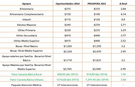 reglas de operacion imss prospera 2016 reglas de operacion para el programa prospera 2016