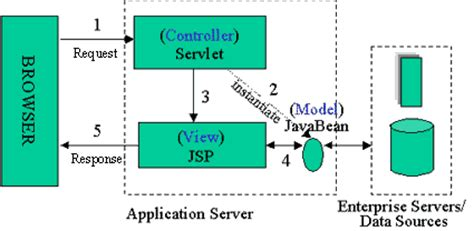mvc pattern jsp understanding javaserver pages model 2 architecture