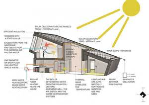 green building house plans residence in embedding innovative sustainable