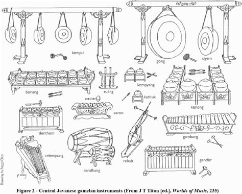 gamelan layout cfsworldmusic indonesia gamelan