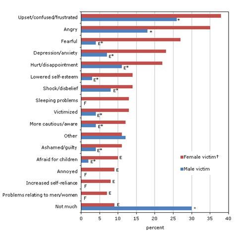 long term effects of c section section 3 impact of violence against women