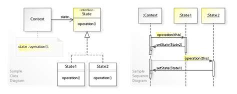 state pattern java exle state pattern wikipedia