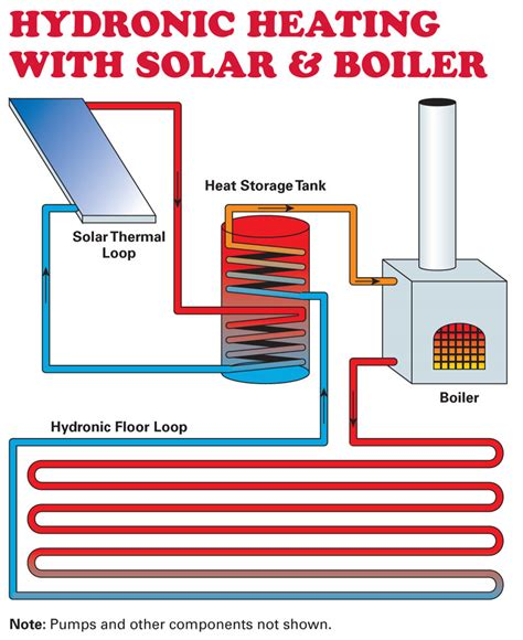 Home Heating Design by Home Heating Basics Home Power Magazine