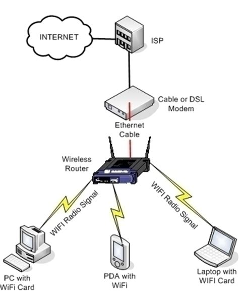 how do you set up wifi at home how to setup a wireless network