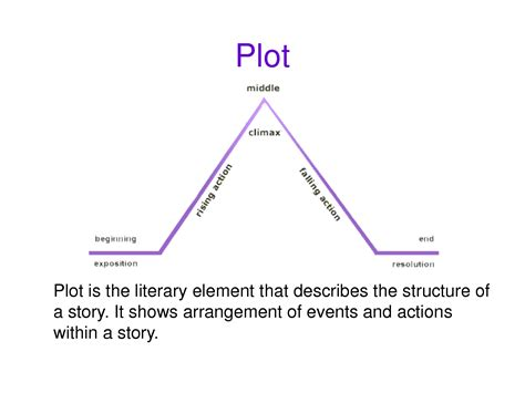 basic literary elements chart plot and conflict
