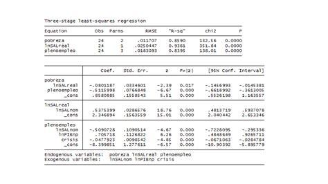 sueldo minimo ecuador 2106 ecuanomica salario m 237 nimo empleo y pobreza en ecuador
