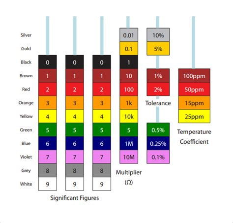 resistor colour coding with exles resistor color code chart 9 free for pdf