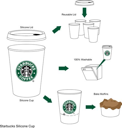 starbucks template 29 images of starbucks cup template printable infovia net
