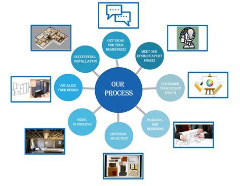 interior process get ideas plan and design visualize