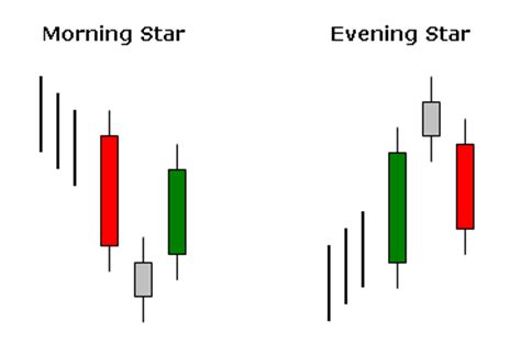 candlestick pattern morning star candlestick charts a truly revealing way to look at stocks