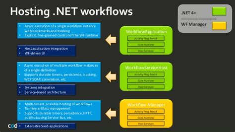 workflow persistence exle 20140211 btug be workflow manager