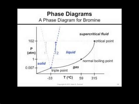 a phase diagram for bromine