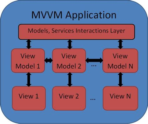 mvvm pattern simple exle mvvm pattern made simple 네이버 블로그