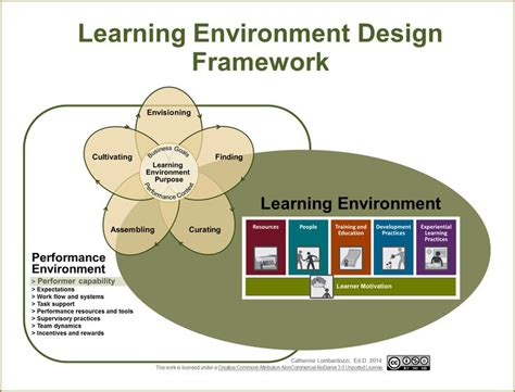 design and environment np 17 best images about learning ecosystems performance
