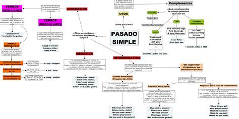 preguntas en pasado simple con verbos regulares en ingles pasado simple