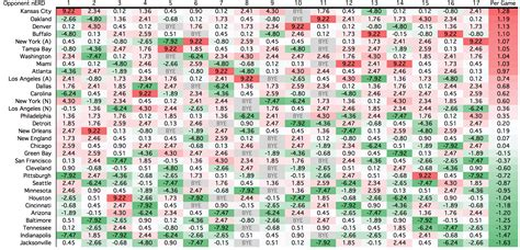 printable nfl strength of schedule ranking all 32 nfl schedules for 2017