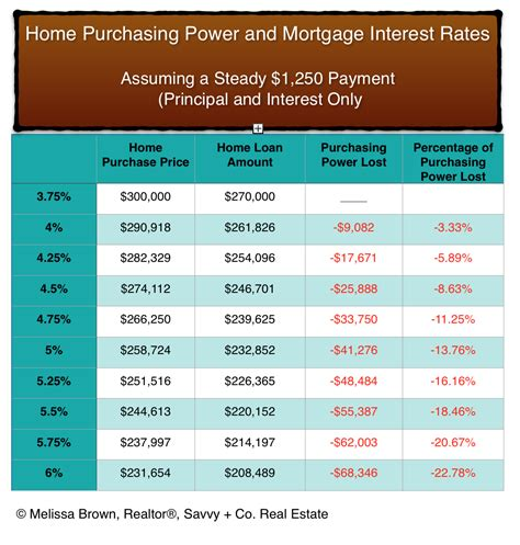 house building loan interest rate housing mortgage interest rates 28 images interest rates images corelogic