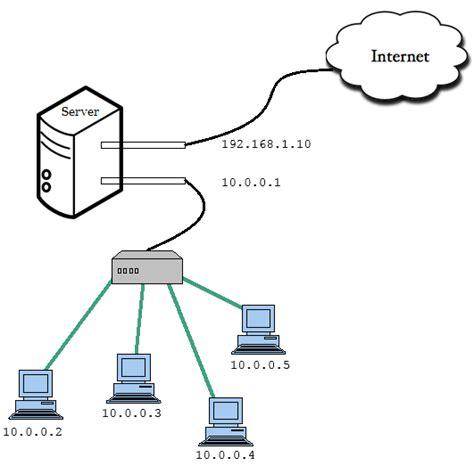 network address translation diagram techmight solutions configuring network address