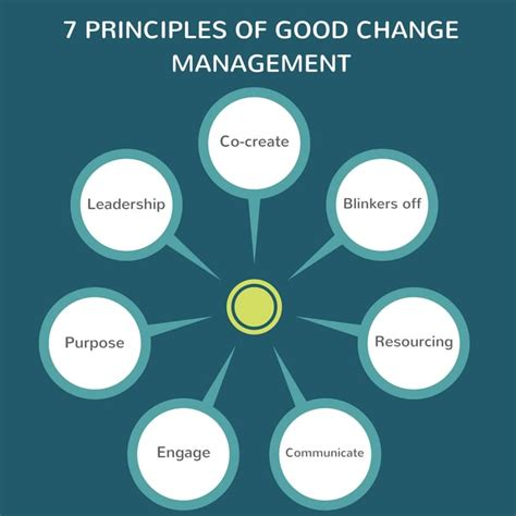 the 7 principles of complete co creation books 7 principles of change management conversations of
