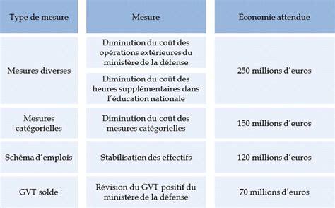 modele solde de tout compte fonction publique territoriale