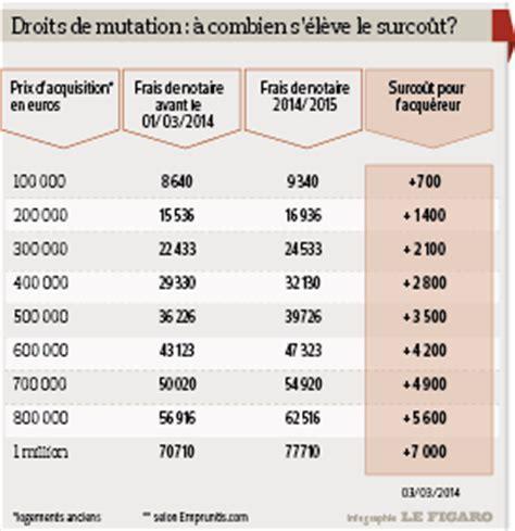 Droits De Mutation Immobilier 2636 by Immobilier Les Frais De Notaire Augmentent Dans Deux