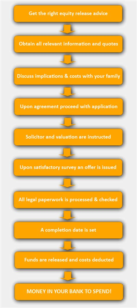 home equity loan application process can i get a payday