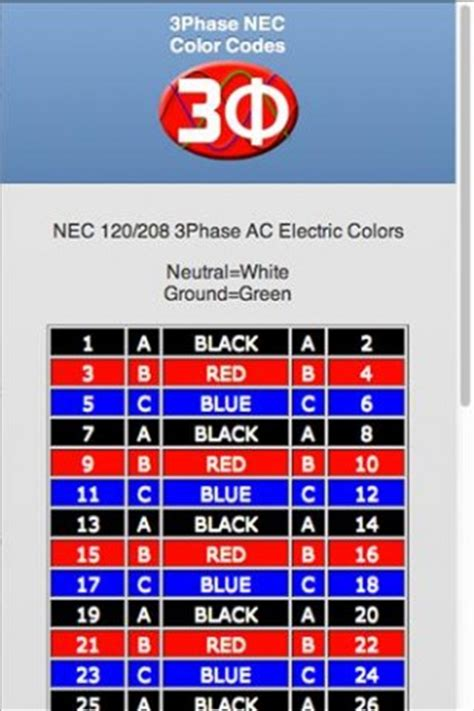 3ph sheet nec electrical app for android