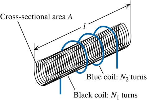 inductance between two circular coils uy1 inductance mini physics learn physics