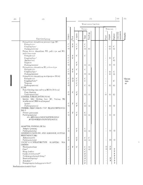 section 148 orders section ii maintenance allocation chart tm 9 1375 213