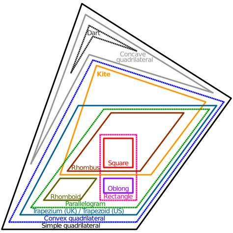 euler diagrams file euler diagram of quadrilateral types svg