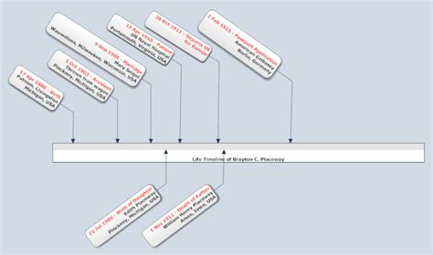 Smith Timeline by A Genealogy Hunt Part 682p Smith Groh Genealogy The