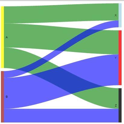 node colors how to change node and link colors in r googlevis sankey