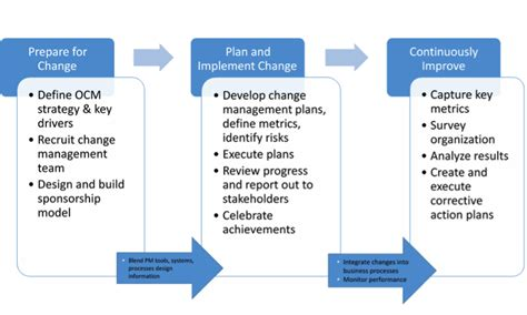 Benefit Of Change Mba To Ms by Pmo Organization Change Management Ten Six Consulting