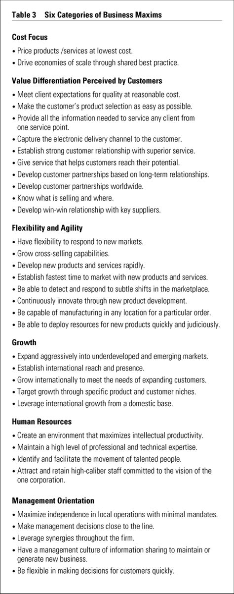 layout of letter slideshare business management personal statement