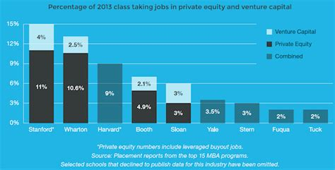 Can You Go Directly Into Equity From Mba Program by Pe The Most Sought After Mba